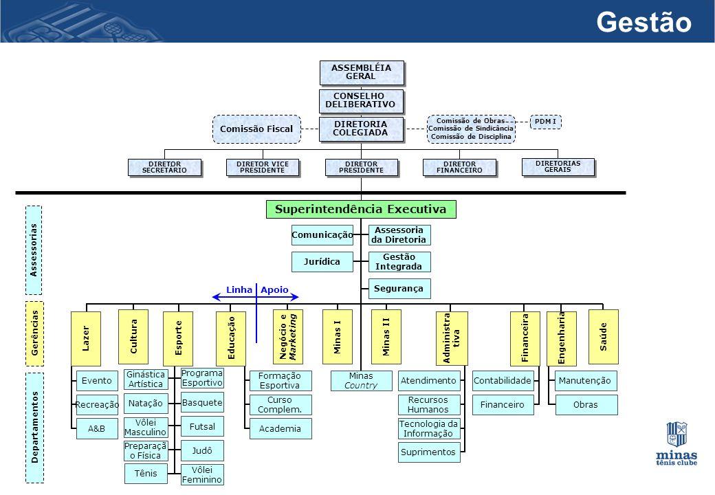 31 Gestão DIRETOR PRESIDENTE DIRETOR PRESIDENTE DIRETOR FINANCEIRO DIRETOR FINANCEIRO ASSEMBLÉIA GERAL ASSEMBLÉIA GERAL CONSELHO DELIBERATIVO CONSELHO