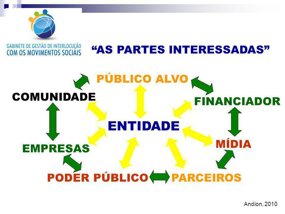 AS PARTES INTERESSADAS ENTIDADE PÚBLICO ALVO FINANCIADOR MÍDIA PARCEIROSPODER PÚBLICO EMPRESAS COMUNIDADE Andion, 2010