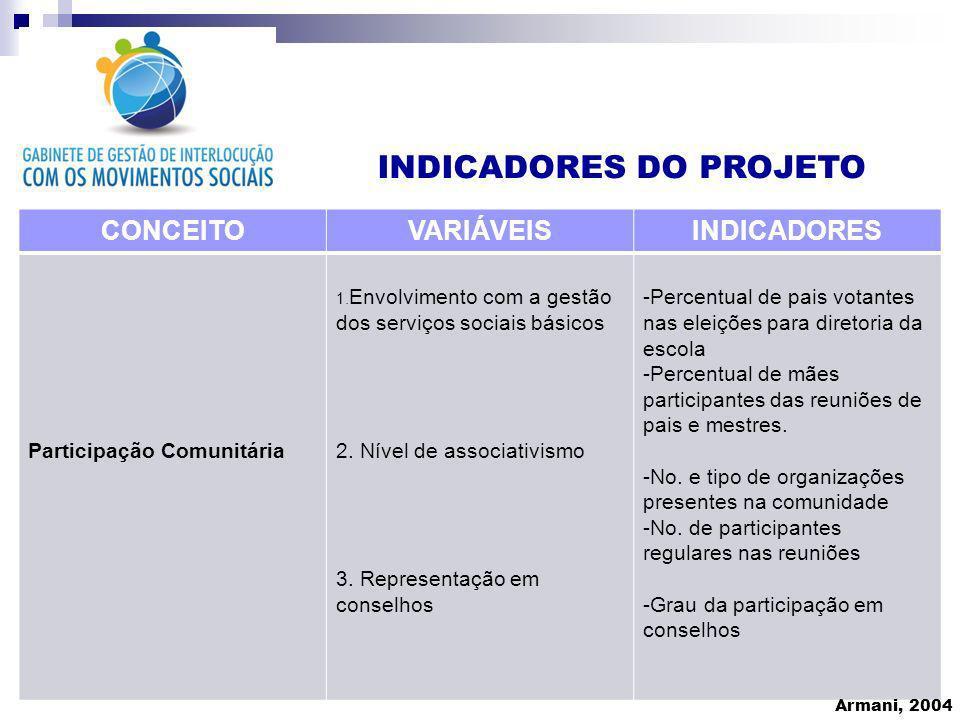 INDICADORES DO PROJETO CONCEITOVARIÁVEISINDICADORES Participação Comunitária 1. Envolvimento com a gestão dos serviços sociais básicos 2. Nível de ass