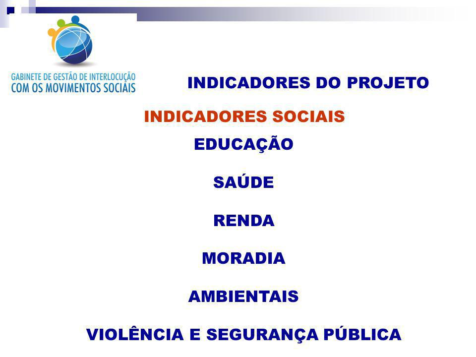 INDICADORES DO PROJETO INDICADORES SOCIAIS EDUCAÇÃO SAÚDE RENDA MORADIA AMBIENTAIS VIOLÊNCIA E SEGURANÇA PÚBLICA