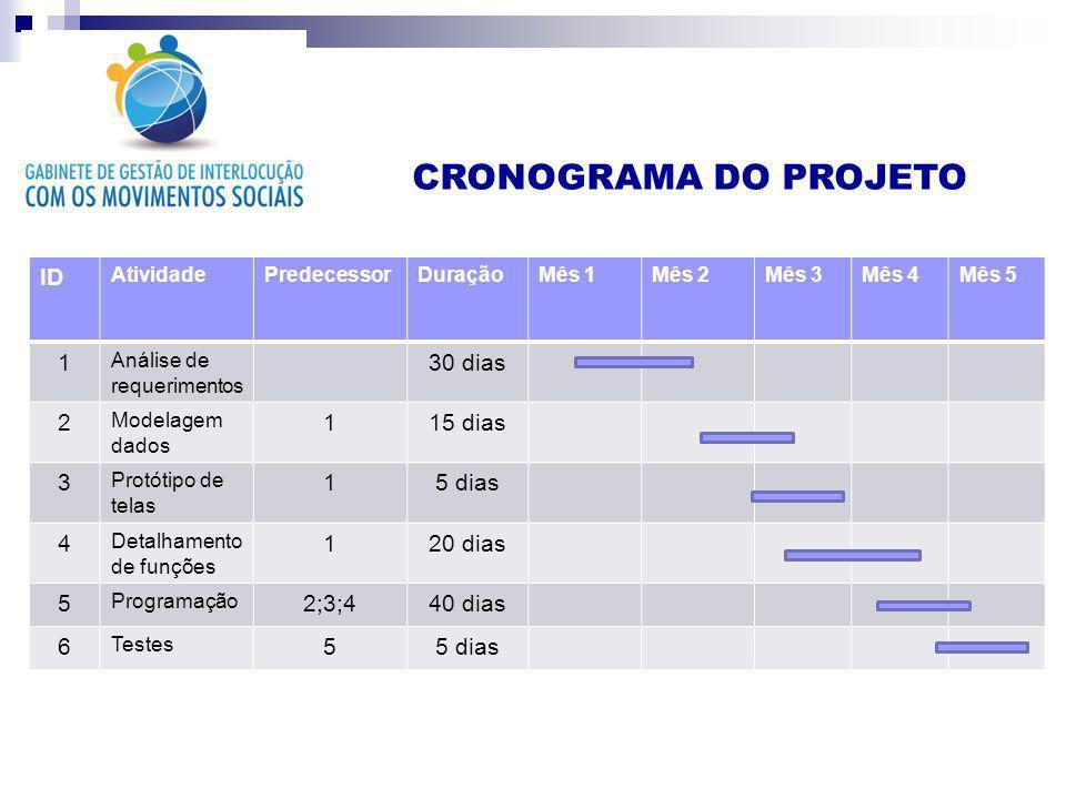 CRONOGRAMA DO PROJETO ID AtividadePredecessorDuraçãoMês 1Mês 2Mês 3Mês 4Mês 5 1 Análise de requerimentos 30 dias 2 Modelagem dados 115 dias 3 Protótip
