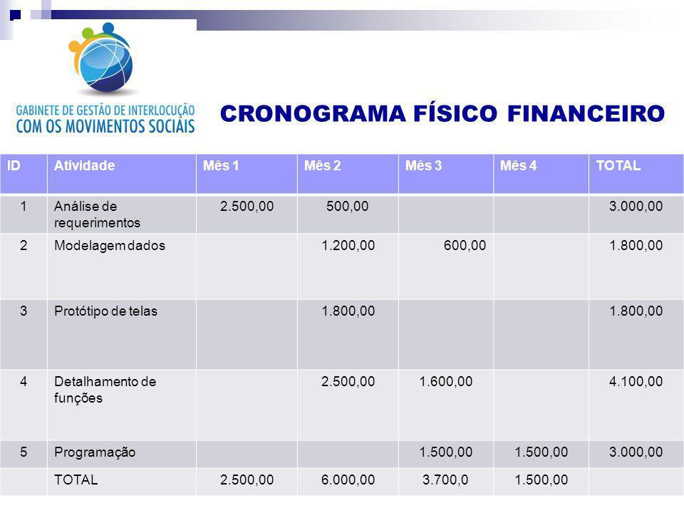 CRONOGRAMA FÍSICO FINANCEIRO IDAtividadeMês 1Mês 2Mês 3Mês 4TOTAL 1Análise de requerimentos 2.500,00500,003.000,00 2Modelagem dados1.200,00600,001.800