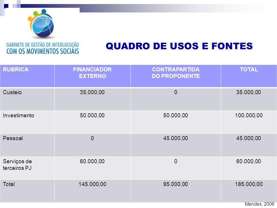 QUADRO DE USOS E FONTES RUBRICAFINANCIADOR EXTERNO CONTRAPARTIDA DO PROPONENTE TOTAL Custeio35.000,000 Investimento50.000,00 100.000,00 Pessoal045.000