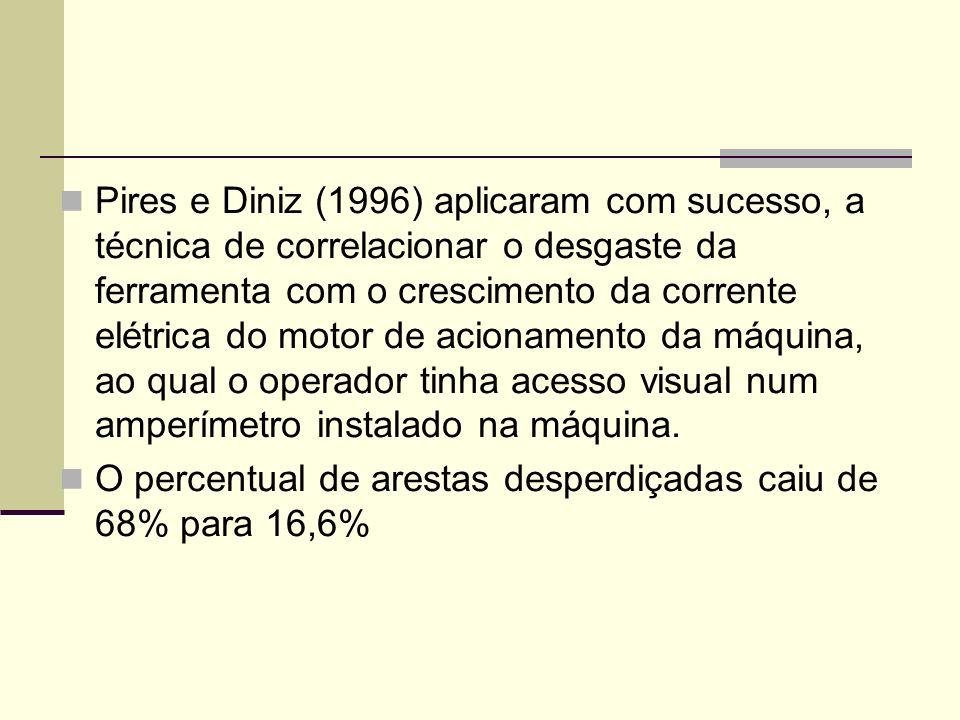 Pires e Diniz (1996) aplicaram com sucesso, a técnica de correlacionar o desgaste da ferramenta com o crescimento da corrente elétrica do motor de aci