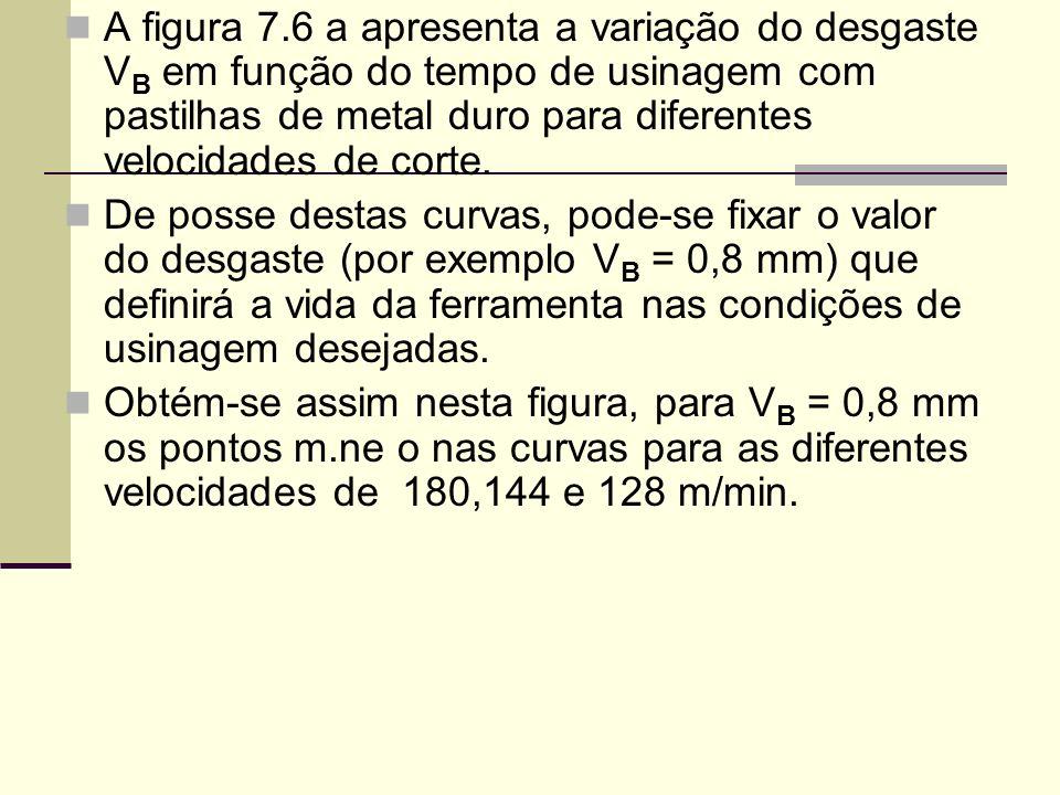 A figura 7.6 a apresenta a variação do desgaste V B em função do tempo de usinagem com pastilhas de metal duro para diferentes velocidades de corte. D