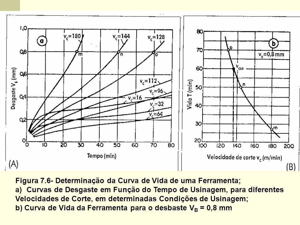 Figura 7.6- Determinação da Curva de Vida de uma Ferramenta; a)Curvas de Desgaste em Função do Tempo de Usinagem, para diferentes Velocidades de Corte