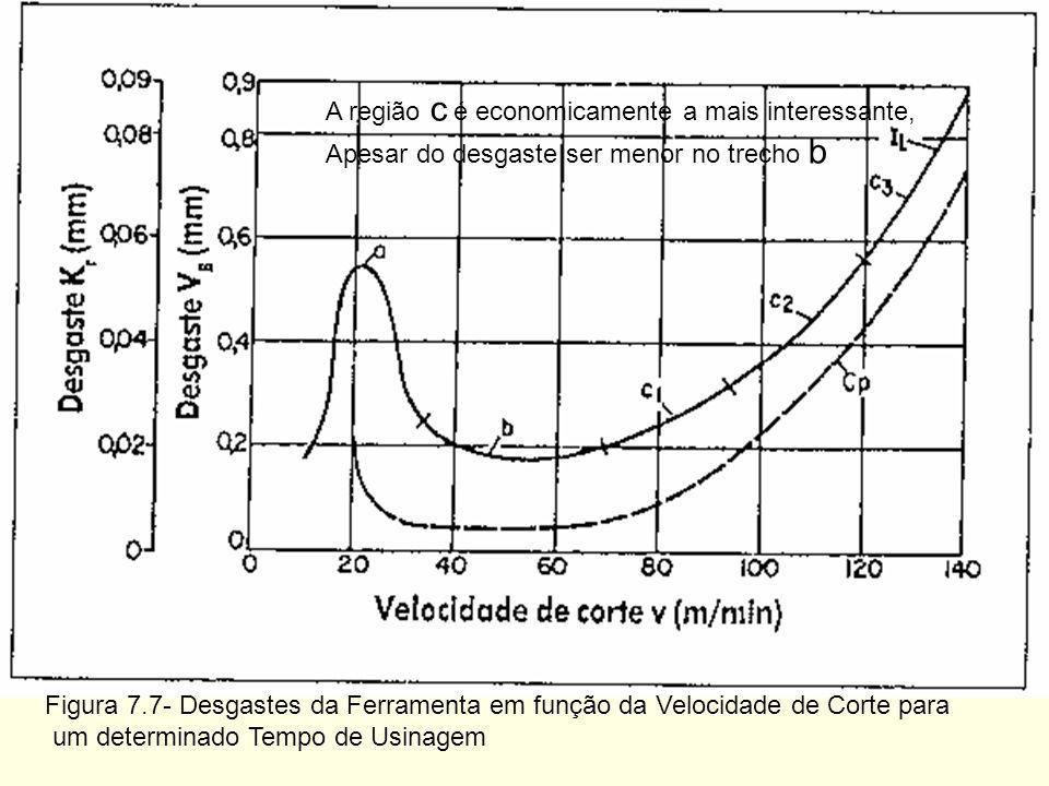 Figura 7.7- Desgastes da Ferramenta em função da Velocidade de Corte para um determinado Tempo de Usinagem A região c é economicamente a mais interess