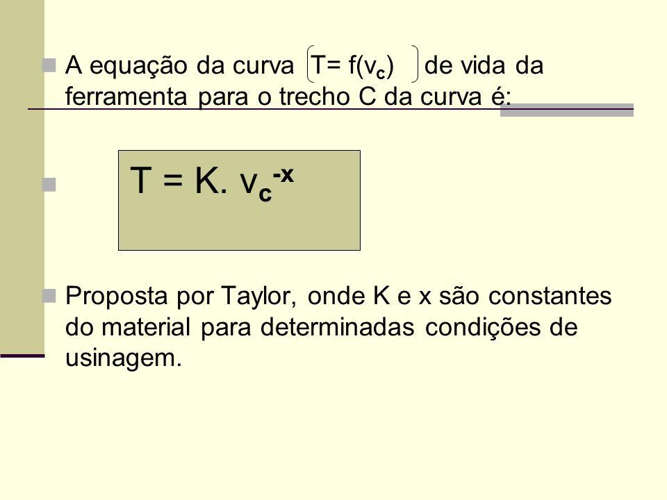 A equação da curva T= f(v c ) de vida da ferramenta para o trecho C da curva é: T = K. v c -x Proposta por Taylor, onde K e x são constantes do materi