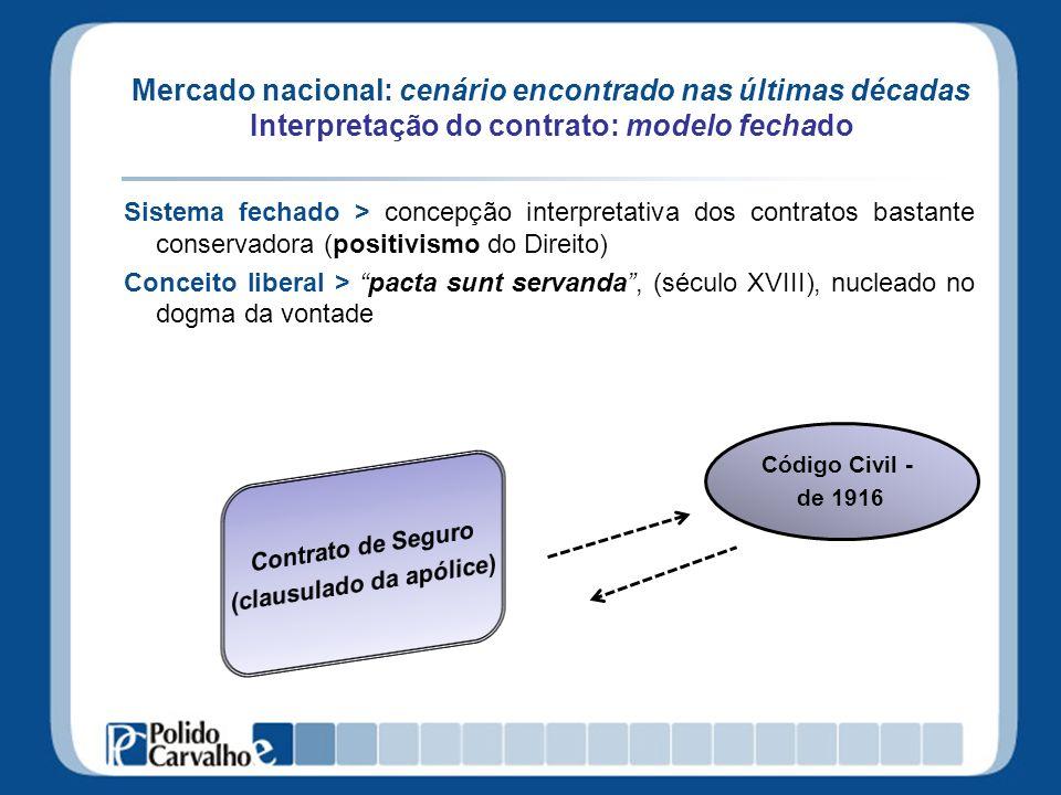 Mercado nacional: cenário encontrado nas últimas décadas Interpretação do contrato: modelo fechado Sistema fechado > concepção interpretativa dos cont