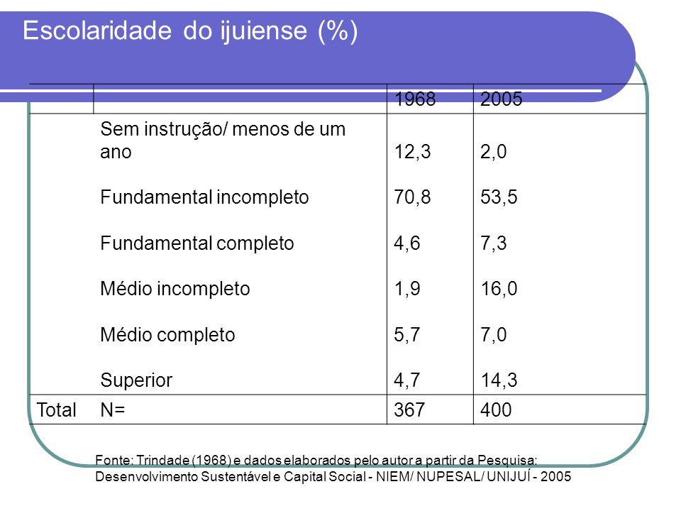 Escolaridade do ijuiense (%) 19682005 Sem instrução/ menos de um ano12,32,0 Fundamental incompleto70,853,5 Fundamental completo4,67,3 Médio incompleto