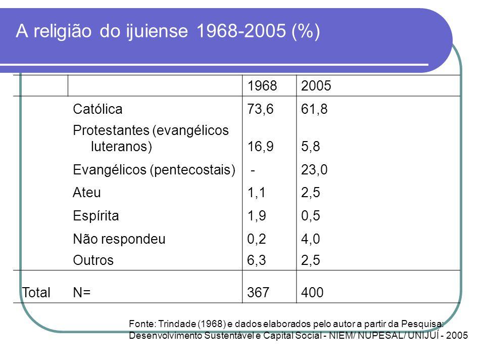 A religião do ijuiense 1968-2005 (%) 19682005 Católica73,661,8 Protestantes (evangélicos luteranos)16,95,8 Evangélicos (pentecostais) -23,0 Ateu1,12,5