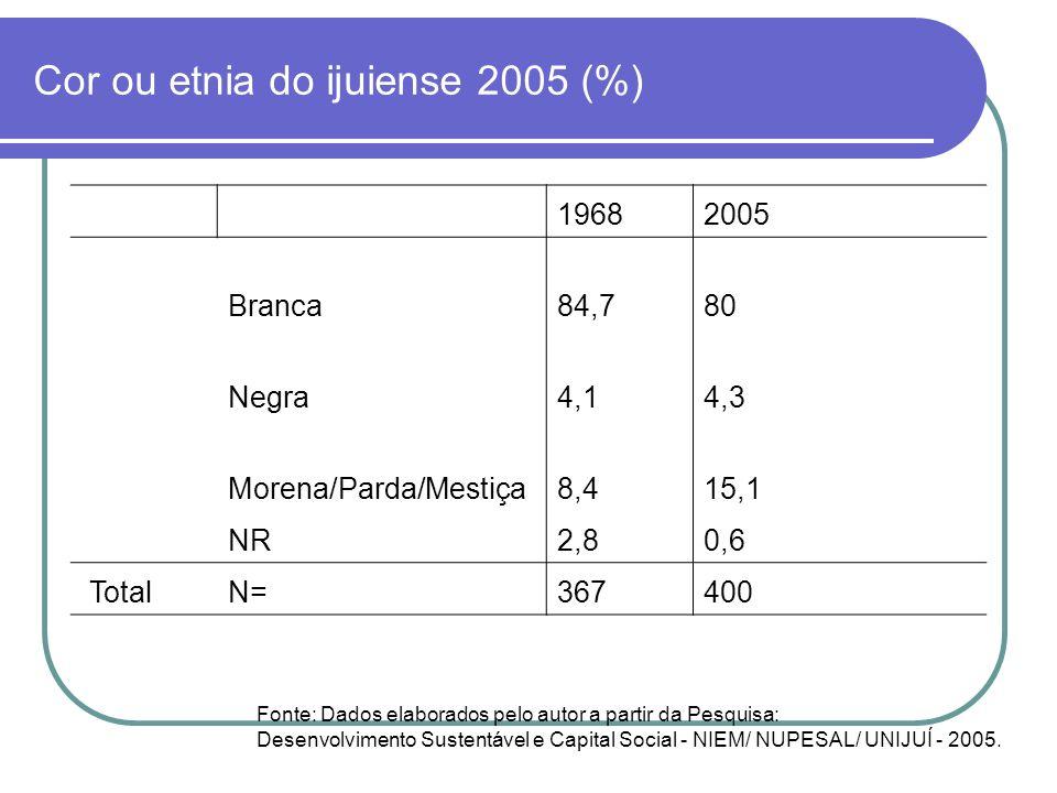 Cor ou etnia do ijuiense 2005 (%) 19682005 Branca84,780 Negra4,14,3 Morena/Parda/Mestiça8,415,1 NR2,80,6 TotalN= 367 400 Fonte: Dados elaborados pelo