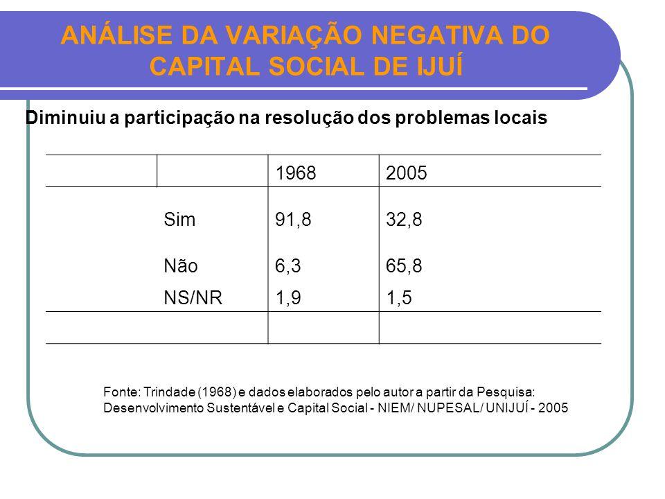 ANÁLISE DA VARIAÇÃO NEGATIVA DO CAPITAL SOCIAL DE IJUÍ 19682005 Sim91,832,8 Não6,365,8 NS/NR1,91,5 Diminuiu a participação na resolução dos problemas
