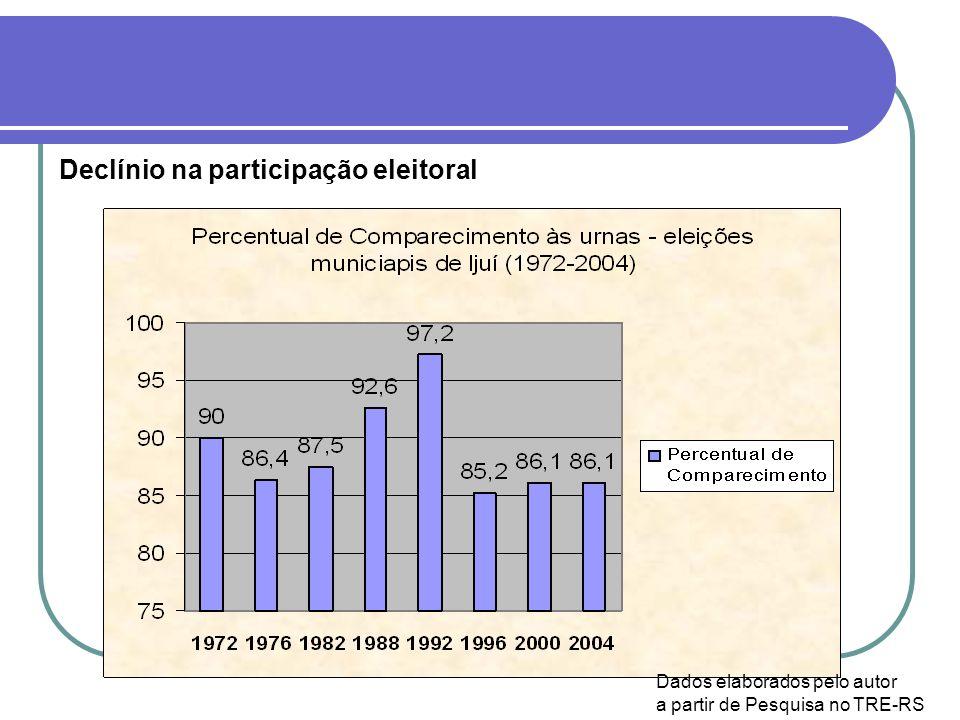 Declínio na participação eleitoral Dados elaborados pelo autor a partir de Pesquisa no TRE-RS