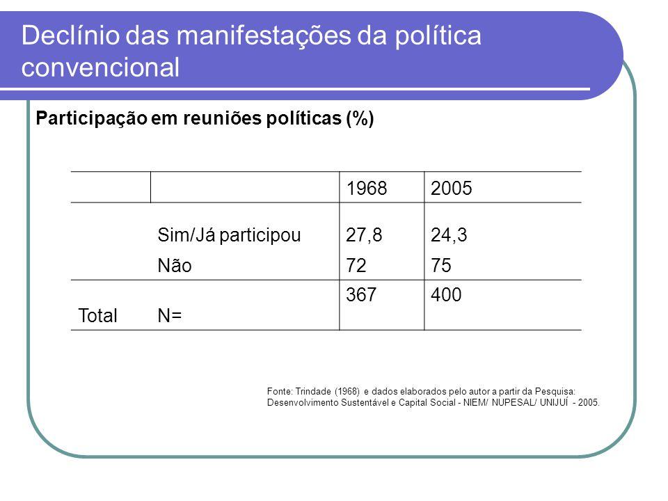 Declínio das manifestações da política convencional Participação em reuniões políticas (%) 19682005 Sim/Já participou27,824,3 Não7275 Total N= 367400