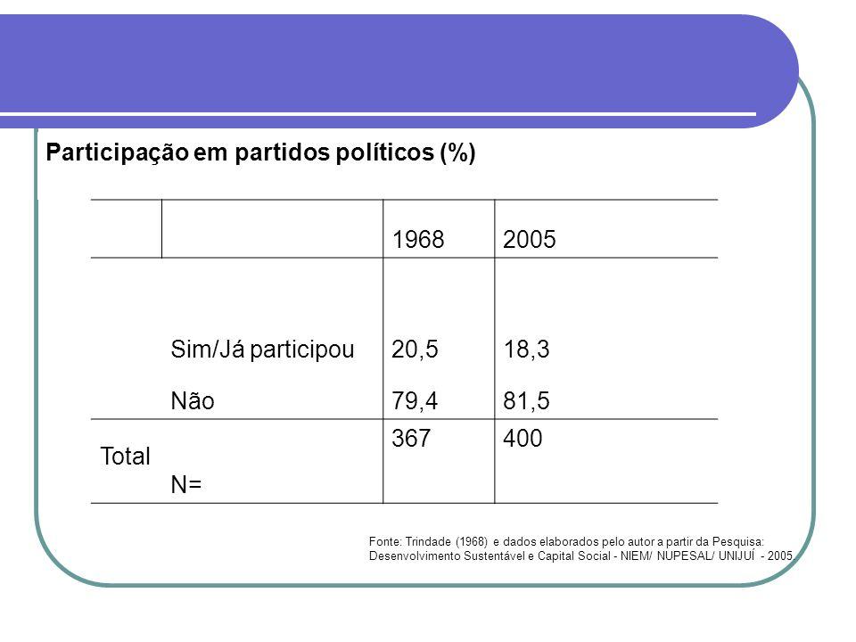 Participação em partidos políticos (%) 19682005 Sim/Já participou20,518,3 Não79,481,5 Total N= 367400 Fonte: Trindade (1968) e dados elaborados pelo a