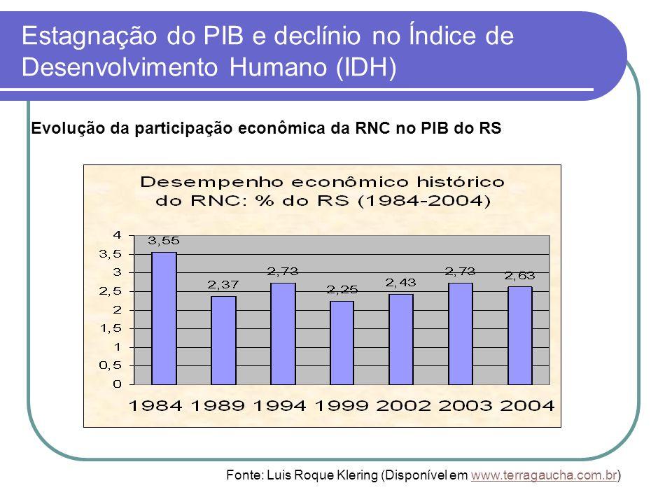 Estagnação do PIB e declínio no Índice de Desenvolvimento Humano (IDH) Evolução da participação econômica da RNC no PIB do RS Fonte: Luis Roque Klerin