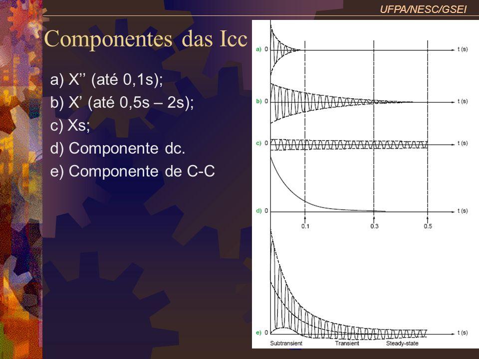 Componentes das Icc UFPA/NESC/GSEI a) X (até 0,1s); b) X (até 0,5s – 2s); c) Xs; d) Componente dc. e) Componente de C-C
