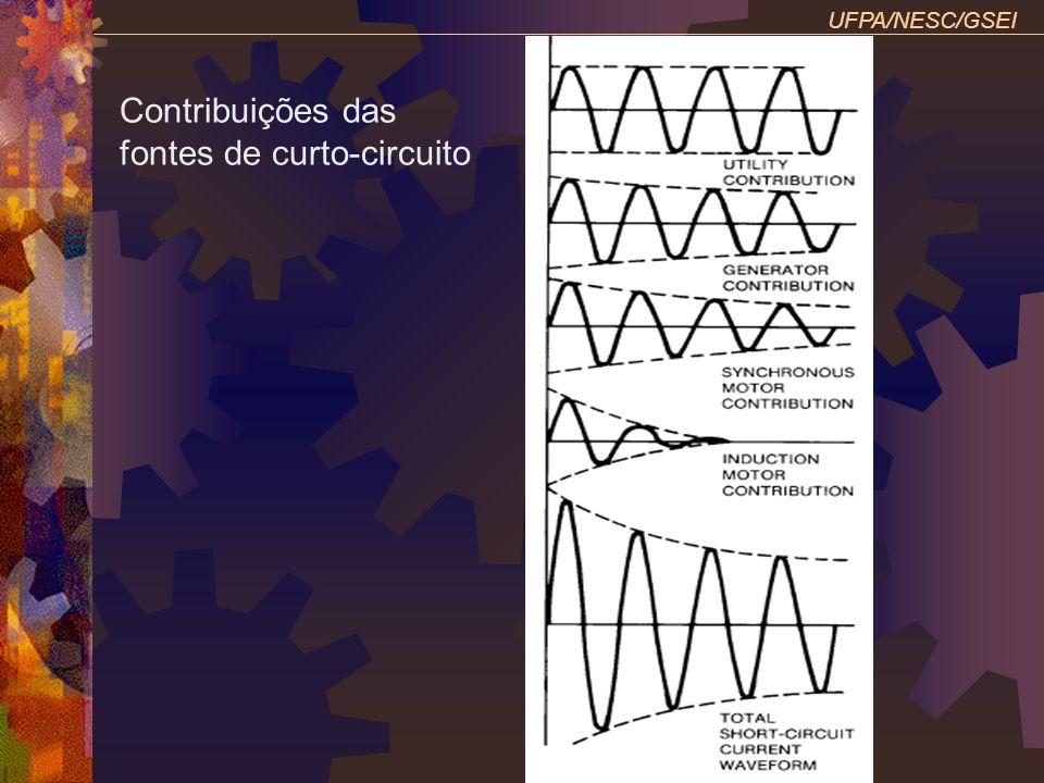 UFPA/NESC/GSEI Contribuições das fontes de curto-circuito