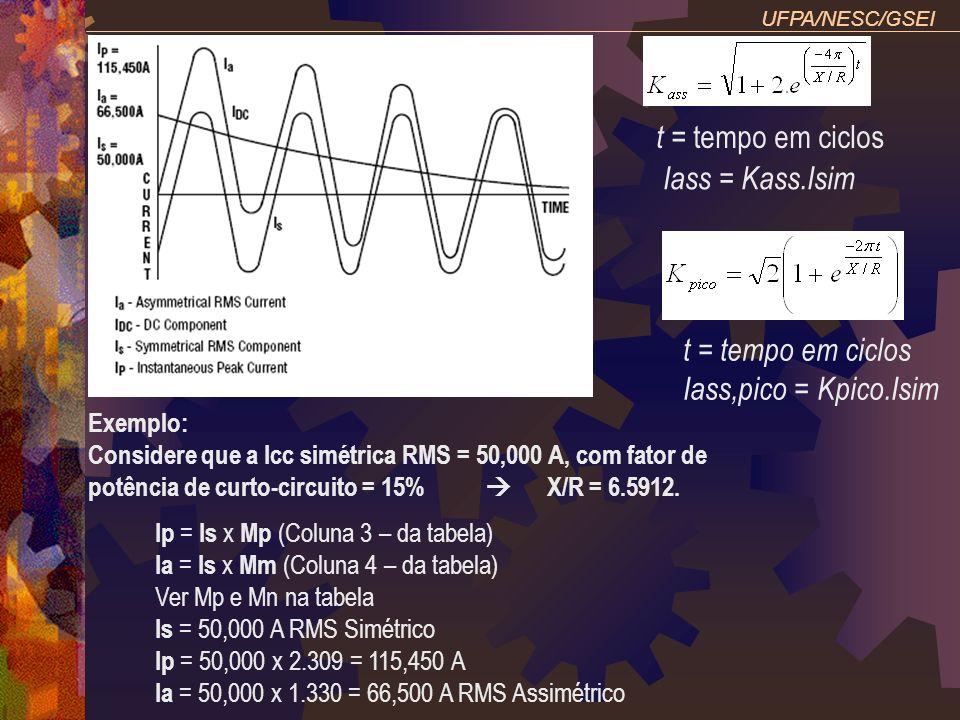 UFPA/NESC/GSEI Exemplo: Considere que a Icc simétrica RMS = 50,000 A, com fator de potência de curto-circuito = 15% X/R = 6.5912. Ip = Is x Mp (Coluna
