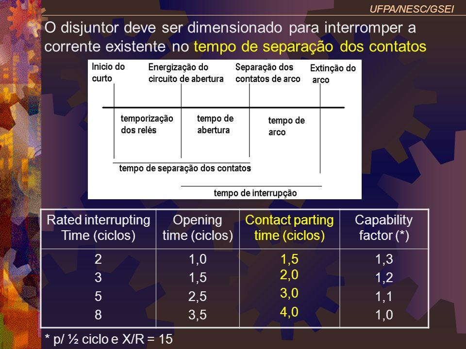 UFPA/NESC/GSEI O disjuntor deve ser dimensionado para interromper a corrente existente no tempo de separação dos contatos Rated interrupting Time (cic