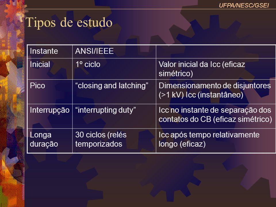 UFPA/NESC/GSEI Tipos de estudo InstanteANSI/IEEE Inicial1º cicloValor inicial da Icc (eficaz simétrico) Picoclosing and latchingDimensionamento de dis