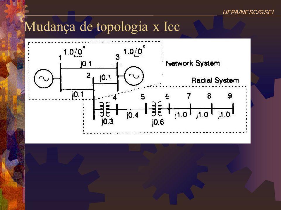 Mudança de topologia x Icc UFPA/NESC/GSEI