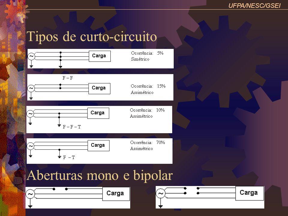 UFPA/NESC/GSEI Exemplo: Gerador: Yn 30 MVA, 13,8 kV, Xd1=15%, X2=15%, X0=5%, Xn=31,51% T1: 30 MVA, 13,8 kV /120 kV Yn, X=7,86% LT1: 30 MVA, 120 kV, X1=16,66%, X0=52,10% T2: 30 MVA, 120 kV Yn / 13,8 kV, X=7,86% m1 : Yn 30 MVA, 13,8 kV, Xd1 = 24,60%, X2=24,60%, X0=6,15%, Xn=20% m2: Y 30 MVA, 13,8 kV, Xd1 = 49,20%, X2=49,20%, X0=12,30% Determine as tensões de fase e linha na barra k, em kV.