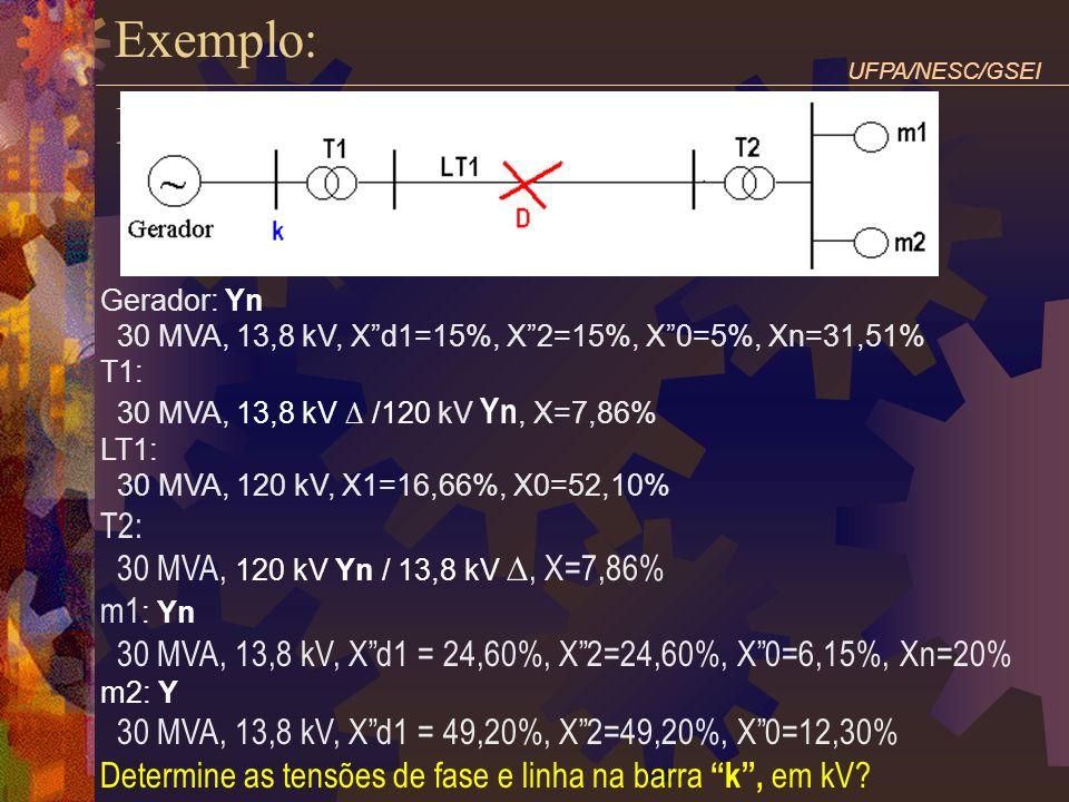 UFPA/NESC/GSEI Exemplo: Gerador: Yn 30 MVA, 13,8 kV, Xd1=15%, X2=15%, X0=5%, Xn=31,51% T1: 30 MVA, 13,8 kV /120 kV Yn, X=7,86% LT1: 30 MVA, 120 kV, X1