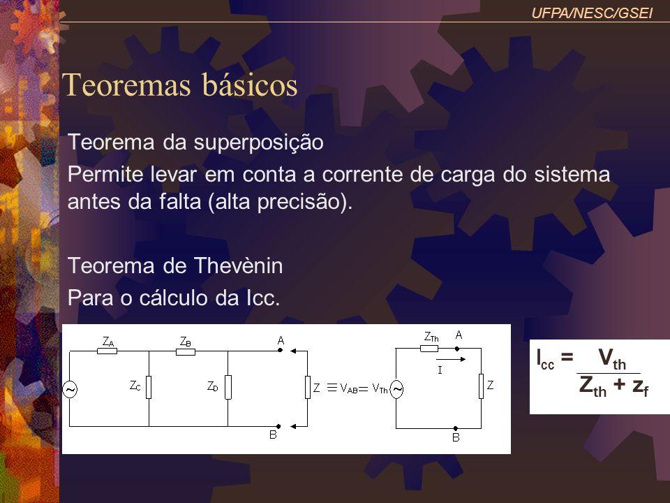 Teoremas básicos Teorema da superposição Permite levar em conta a corrente de carga do sistema antes da falta (alta precisão). Teorema de Thevènin Par