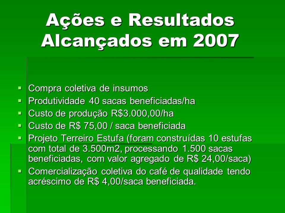 Ações e Resultados Alcançados em 2007 Compra coletiva de insumos Compra coletiva de insumos Produtividade 40 sacas beneficiadas/ha Produtividade 40 sa