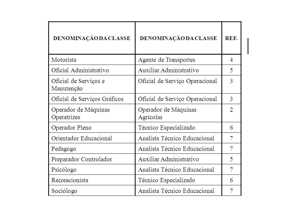 DENOMINAÇÃO DA CLASSE REF. MotoristaAgente de Transportes4 Oficial AdministrativoAuxiliar Administrativo5 Oficial de Serviços e Manutenção Oficial de