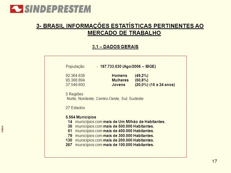 17 3.1 – DADOS GERAIS 3- BRASIL INFORMAÇÕES ESTATÍSTICAS PERTINENTES AO MERCADO DE TRABALHO População - 187.733.530 (Ago/2006 – IBGE) 92.364.636 Homen