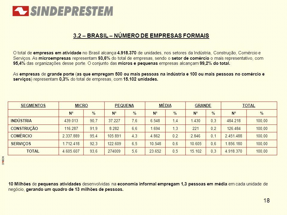 18 3.2 – BRASIL – NÚMERO DE EMPRESAS FORMAIS O total de empresas em atividade no Brasil alcança 4.918.370 de unidades, nos setores da Indústria, Const