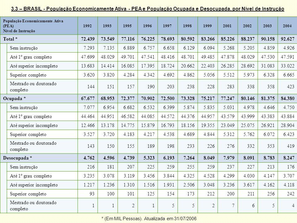 19 População Economicamente Ativa (PEA) Nível de Instrução 19921993199519961997199819992001200220032004 Total *72.43973.54977.11676.22578.69380.59283.