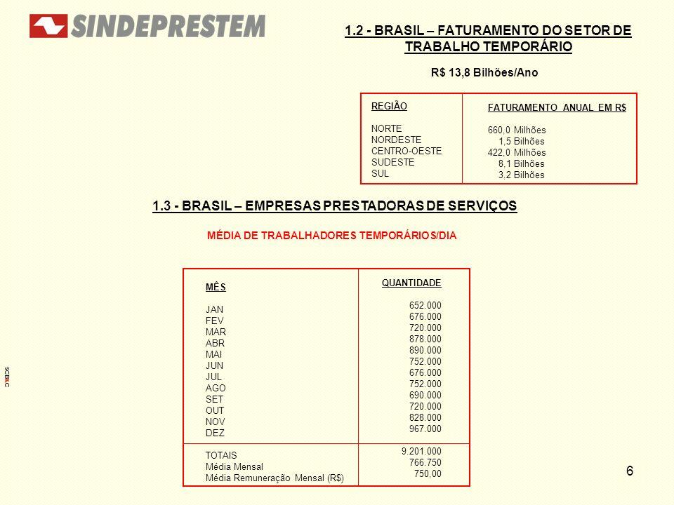 6 MÉDIA DE TRABALHADORES TEMPORÁRIOS/DIA 1.3 - BRASIL – EMPRESAS PRESTADORAS DE SERVIÇOS MÊS JAN FEV MAR ABR MAI JUN JUL AGO SET OUT NOV DEZ TOTAIS Mé