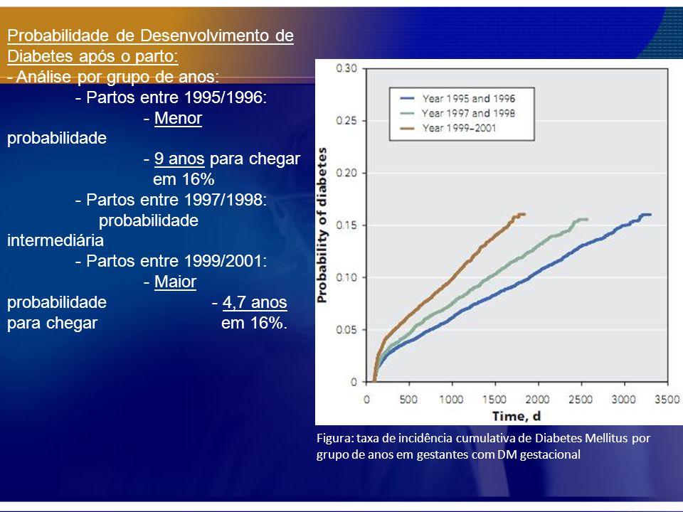 Probabilidade de Desenvolvimento de Diabetes após o parto: - Análise por grupo de anos: - Partos entre 1995/1996: - Menor probabilidade - 9 anos para