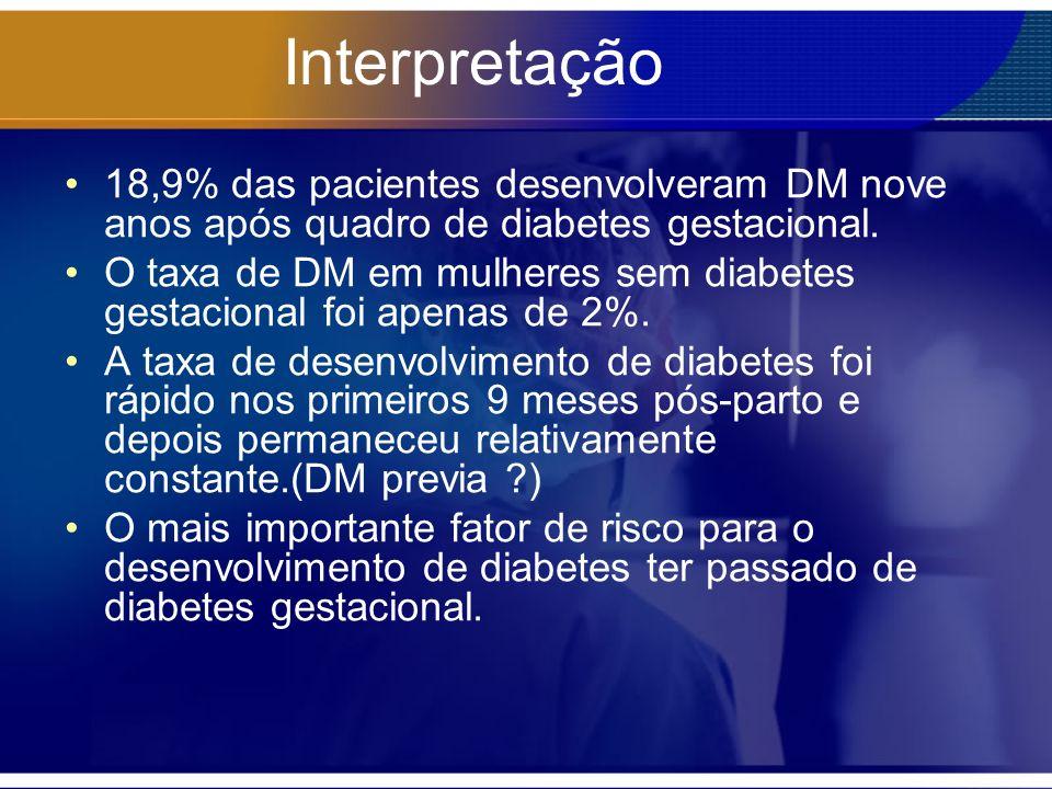 Interpretação 18,9% das pacientes desenvolveram DM nove anos após quadro de diabetes gestacional. O taxa de DM em mulheres sem diabetes gestacional fo