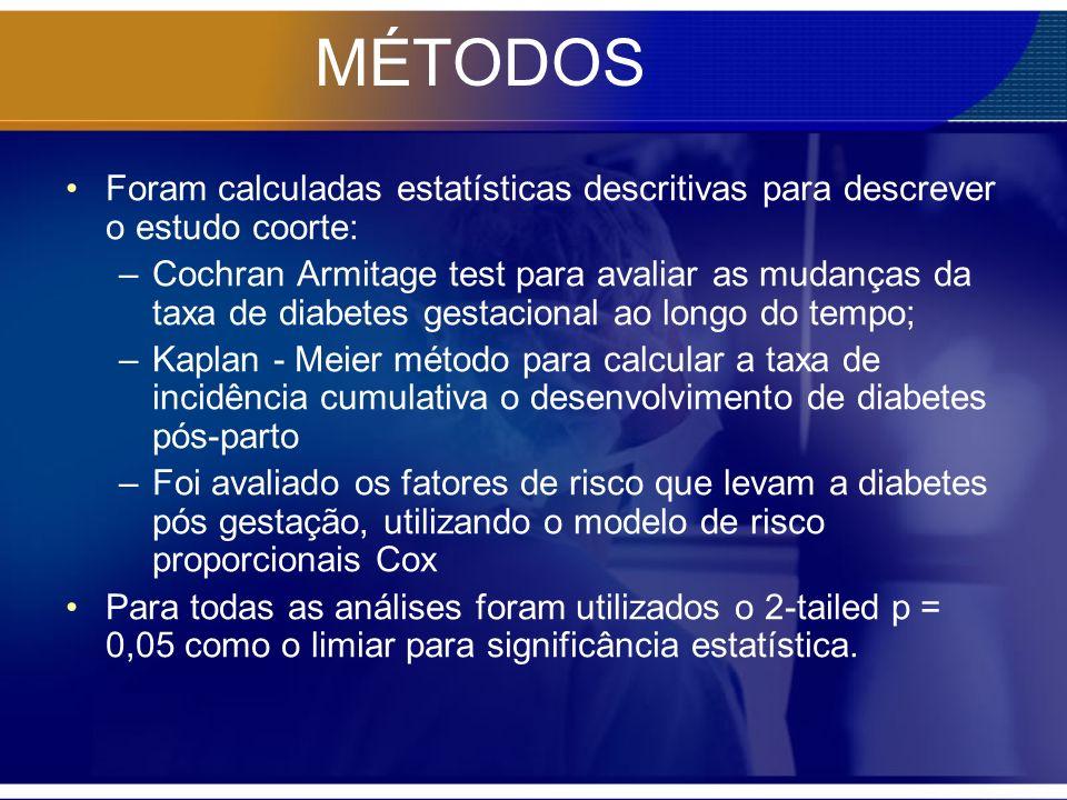 Foram calculadas estatísticas descritivas para descrever o estudo coorte: –Cochran Armitage test para avaliar as mudanças da taxa de diabetes gestacio