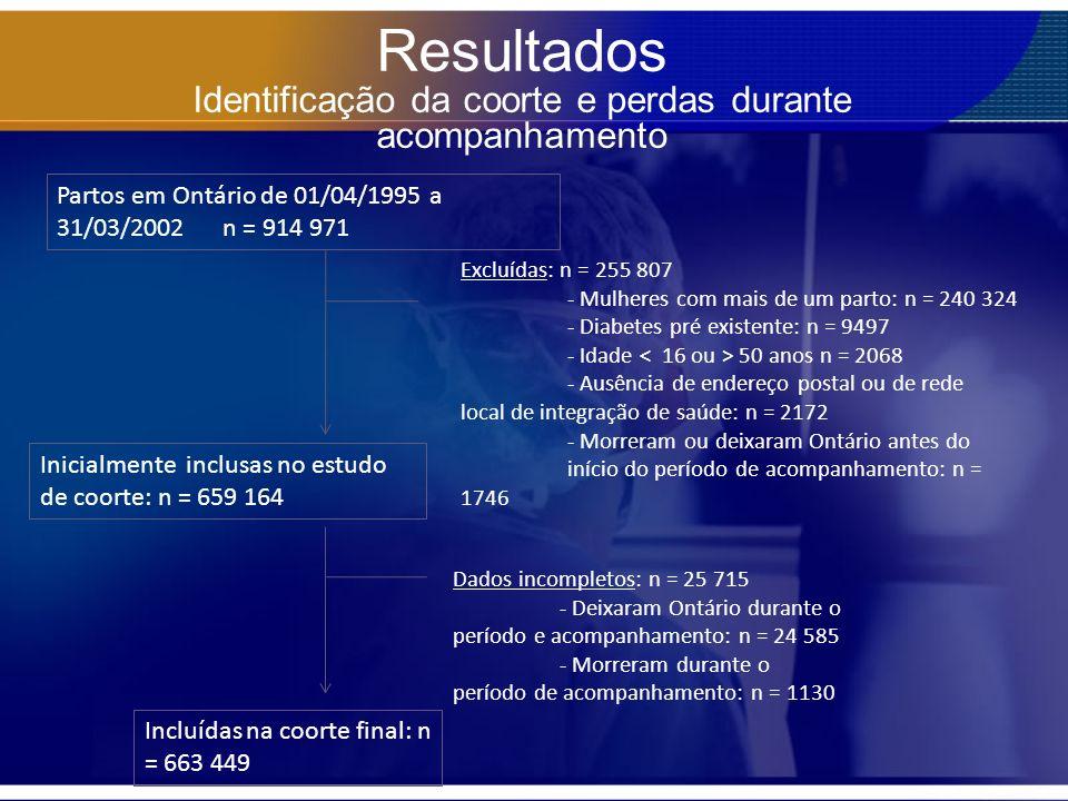 Resultados Identificação da coorte e perdas durante acompanhamento Partos em Ontário de 01/04/1995 a 31/03/2002 n = 914 971 Excluídas: n = 255 807 - M
