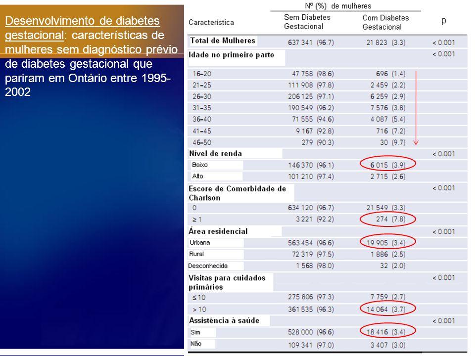 Probabilidade de Desenvolvimento de Diabetes após o parto: - Nas gestantes que tiveram DM gestacional: - 9 meses pós parto: 3,7% - 15 meses pós parto: 4,9% - 5,2 anos pós parto: 13,1% - 9 anos pós parto: 18,9% -Nas gestantes sem DM gestacional: - 9 anos pós parto: 1,95% Figura: taxa de incidência cumulativa de Diabetes Mellitus