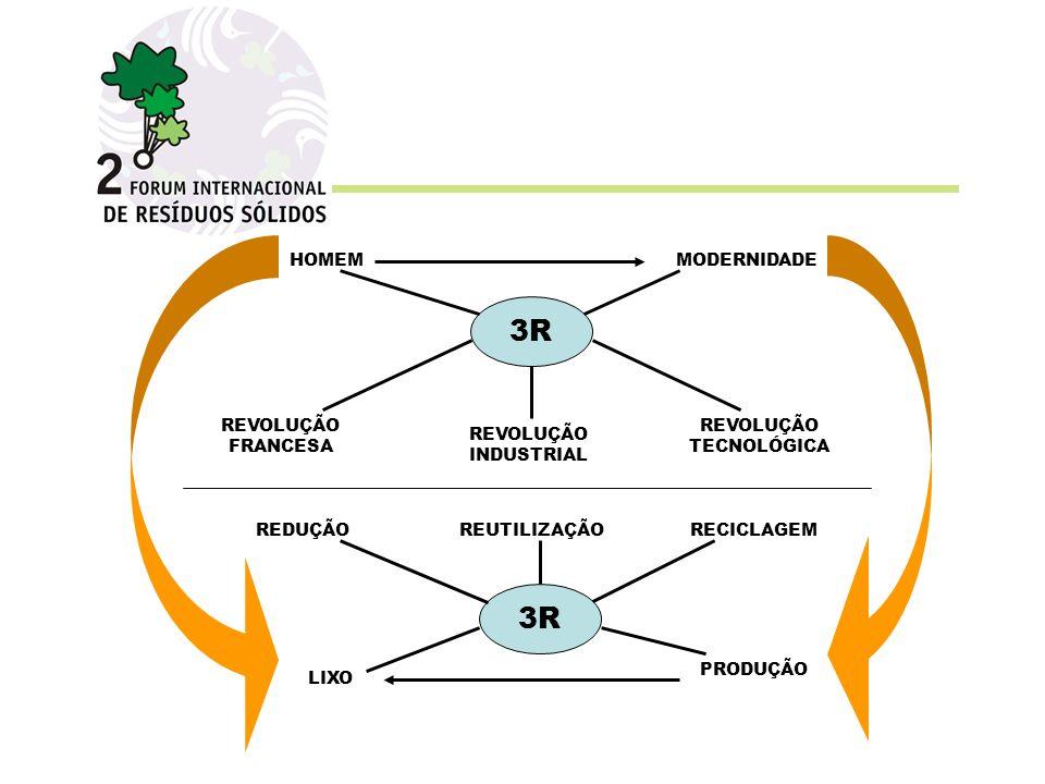 3R PRODUÇÃO LIXO REUTILIZAÇÃORECICLAGEM 3R REVOLUÇÃO TECNOLÓGICA HOMEM REVOLUÇÃO INDUSTRIAL MODERNIDADE REDUÇÃO REVOLUÇÃO FRANCESA