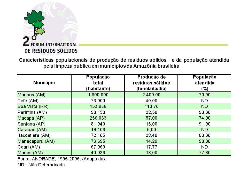 Características populacionais de produção de resíduos sólidos e da população atendida pela limpeza pública em municípios da Amazônia brasileira