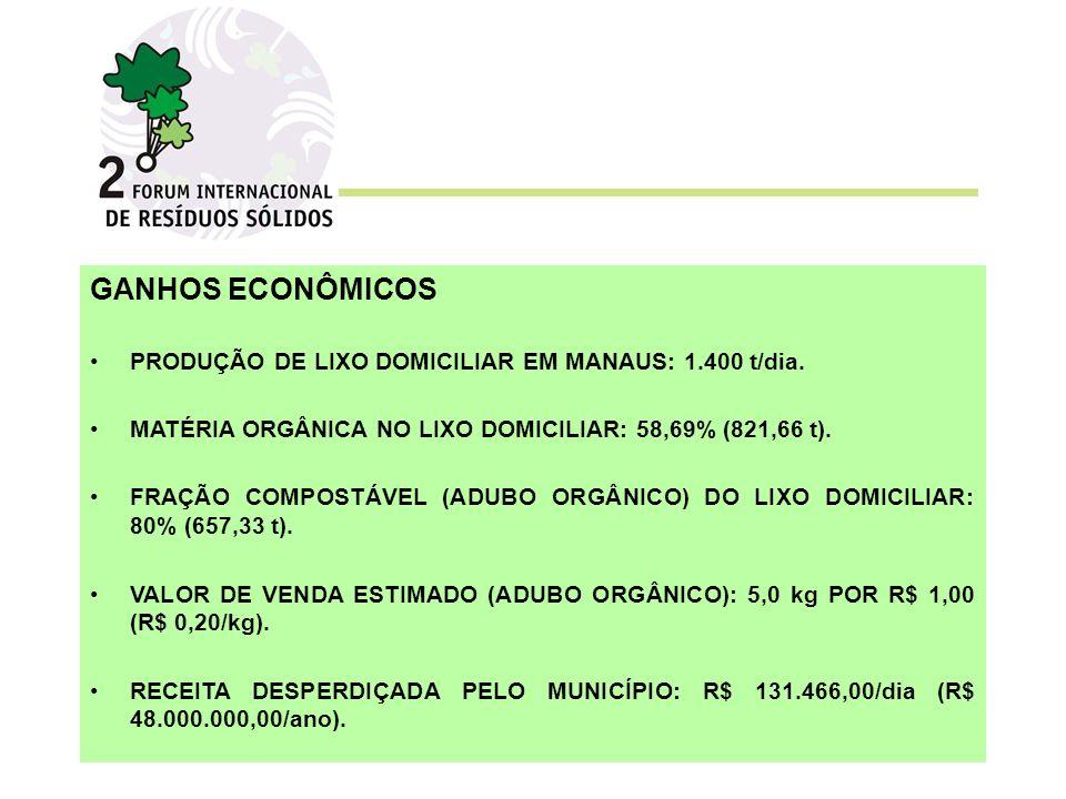 GANHOS ECONÔMICOS PRODUÇÃO DE LIXO DOMICILIAR EM MANAUS: 1.400 t/dia. MATÉRIA ORGÂNICA NO LIXO DOMICILIAR: 58,69% (821,66 t). FRAÇÃO COMPOSTÁVEL (ADUB