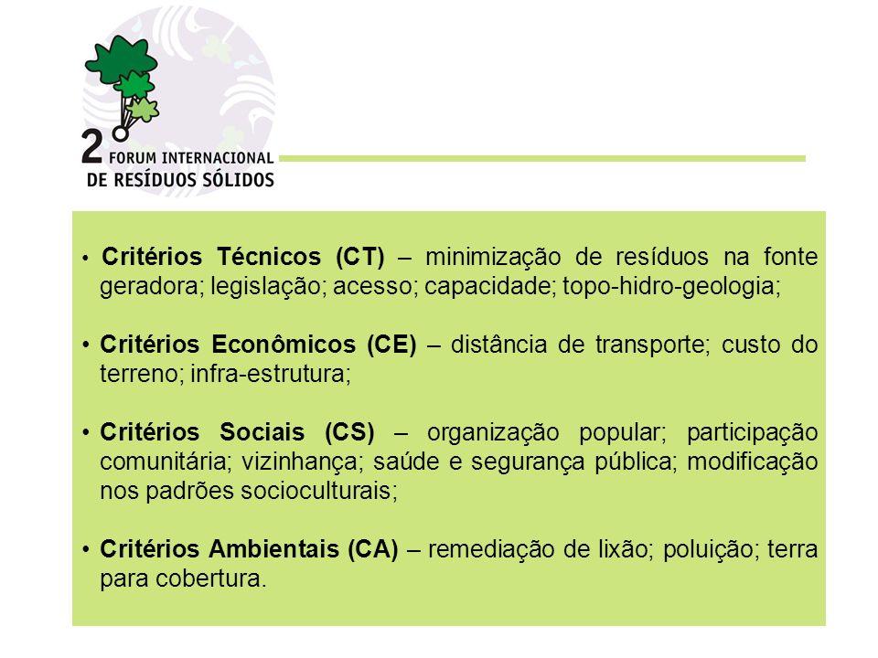 Critérios Técnicos (CT) – minimização de resíduos na fonte geradora; legislação; acesso; capacidade; topo-hidro-geologia; Critérios Econômicos (CE) – distância de transporte; custo do terreno; infra-estrutura; Critérios Sociais (CS) – organização popular; participação comunitária; vizinhança; saúde e segurança pública; modificação nos padrões socioculturais; Critérios Ambientais (CA) – remediação de lixão; poluição; terra para cobertura.