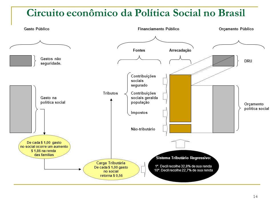 Gasto Público Gastos não seguridade. Gasto na política social De cada $ 1,00 gasto no social ocorre um aumento $ 1,86 na renda das familias Contribuiç