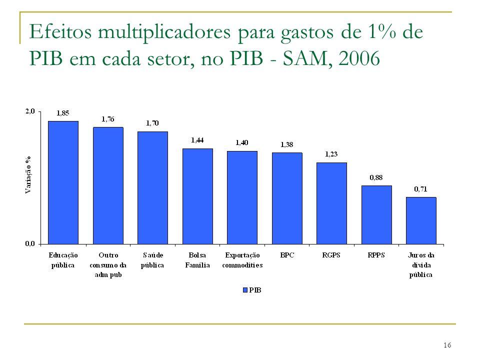 Efeitos multiplicadores para gastos de 1% de PIB em cada setor, no PIB - SAM, 2006 16