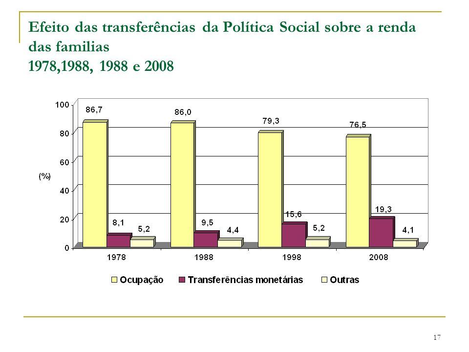Efeito das transferências da Política Social sobre a renda das familias 1978,1988, 1988 e 2008 17