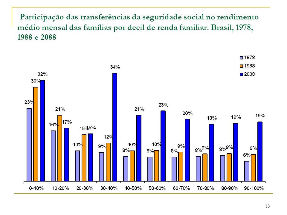 Participação das transferências da seguridade social no rendimento médio mensal das famílias por decil de renda familiar. Brasil, 1978, 1988 e 2088 18