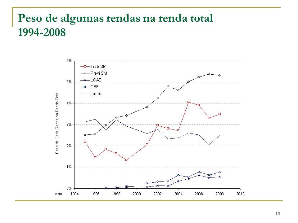 Peso de algumas rendas na renda total 1994-2008 19